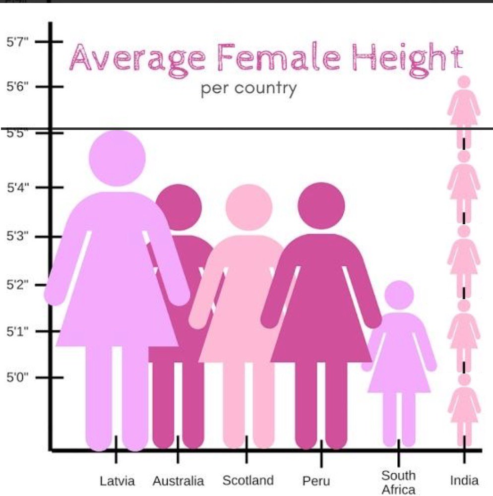 What is the average height of a woman in india