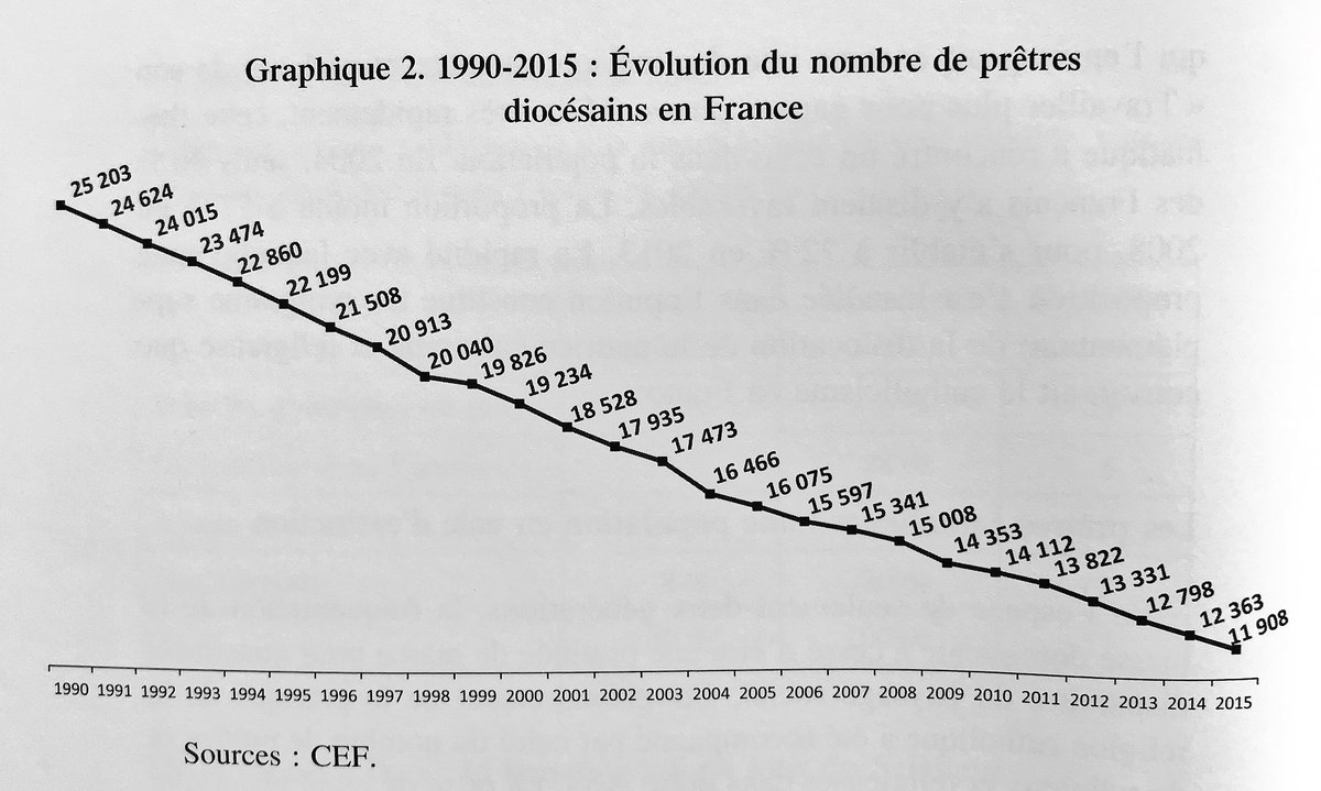 Number of Catholic diocesan priests in France