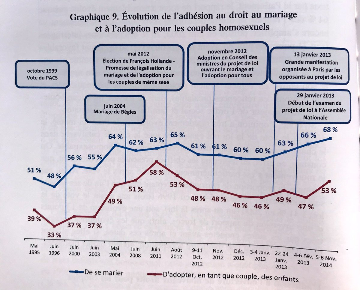 French public support for gay marriage (in blue) and adoption by gay couples (in red)