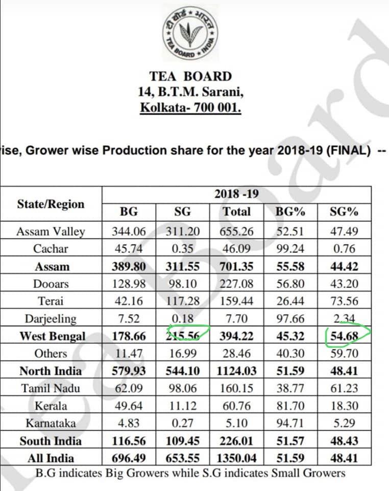 Tea Board Kolkata Contact Number