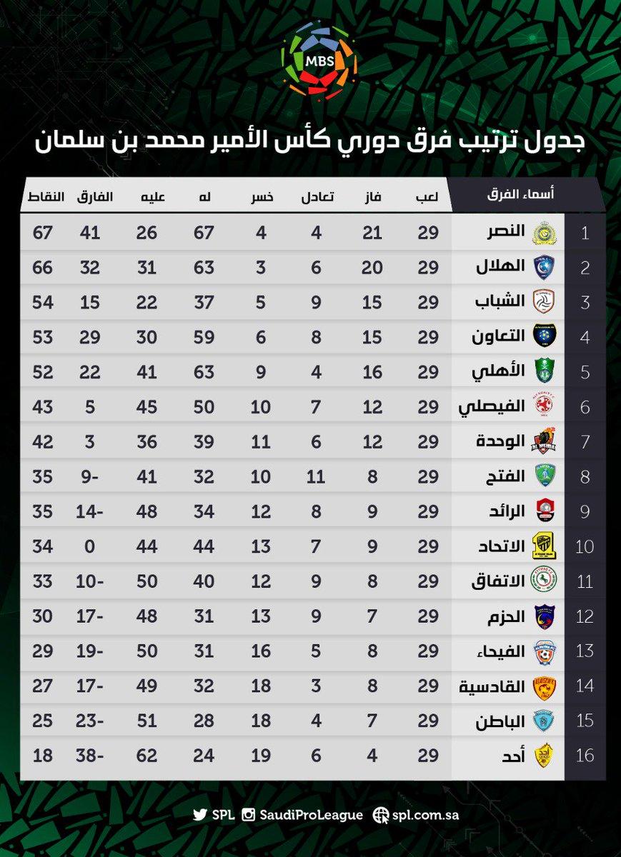 موقع لنقل مباريات الدوري السعودي