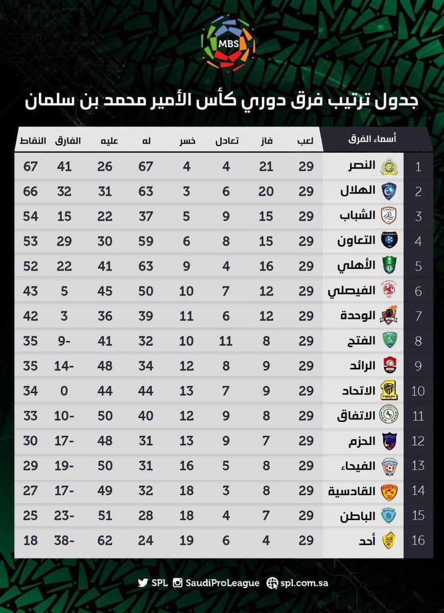 تعرف على ترتيب الدوري السعودي قبل جولة الحسم كورة