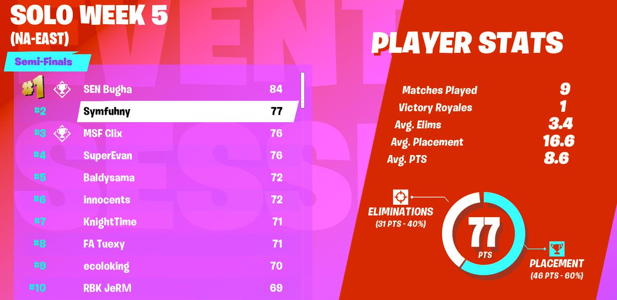 Fortnite World Cup Open Qualifiers Solo Week 5 Scores And Standings Dot Esports