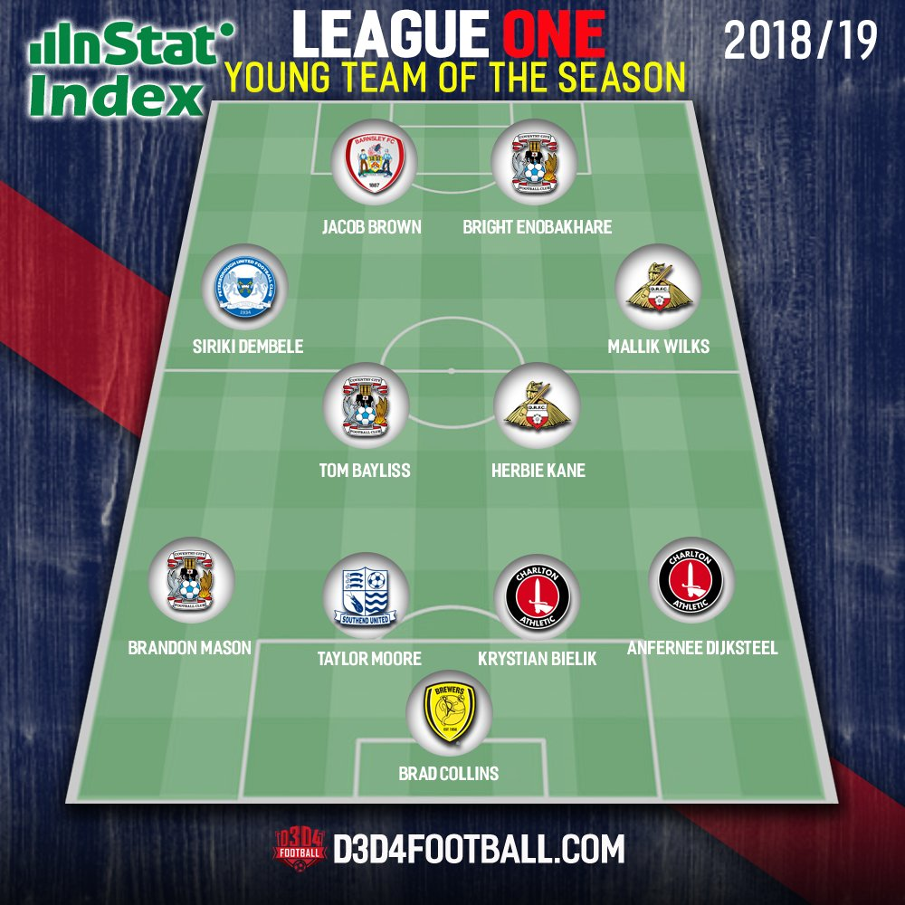 ➡️The @InStatFootball Index LEAGUE ONE YOUNG Team of the Season ⚽️🔥  ✨Featuring✨  3 x @Coventry_City players 2 x @CAFCofficial & @drfc_official  + one each from @BarnsleyFC @burtonalbionfc @SUFCRootsHall & @theposhofficial   Check it out 👇  #PUSB #cafc #DRFC #Barnsleyfc #pufc