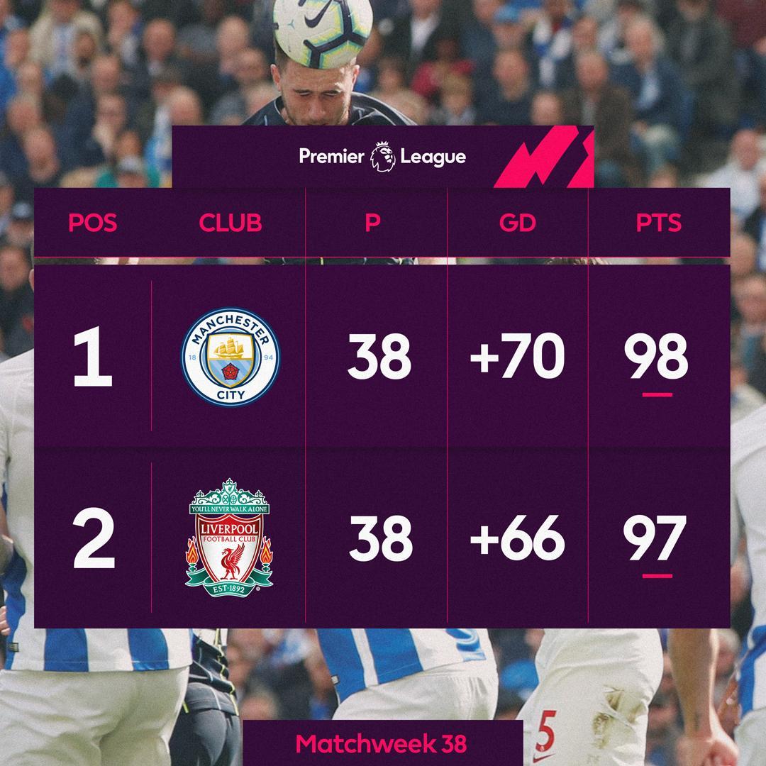 مانشستر سيتي بطلا للدوري الإنجليزي