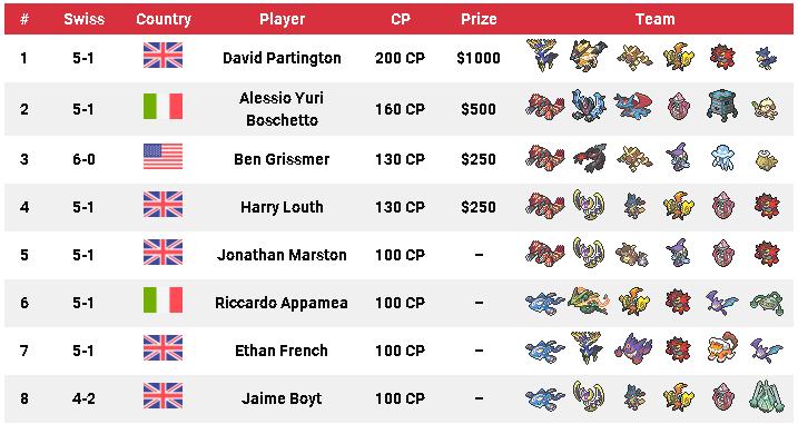 pokemon vgc 2019 ultra series tournament