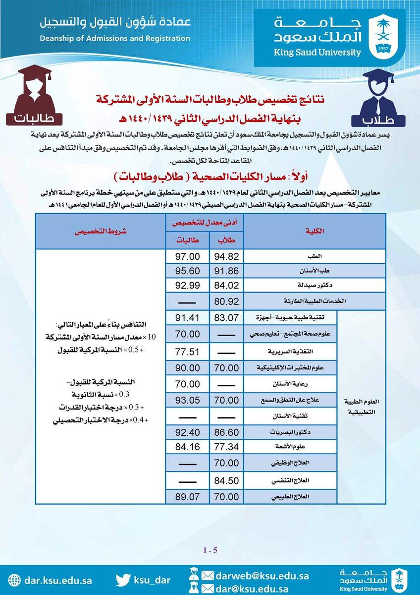 جامعة الملك سعود شروط القبول