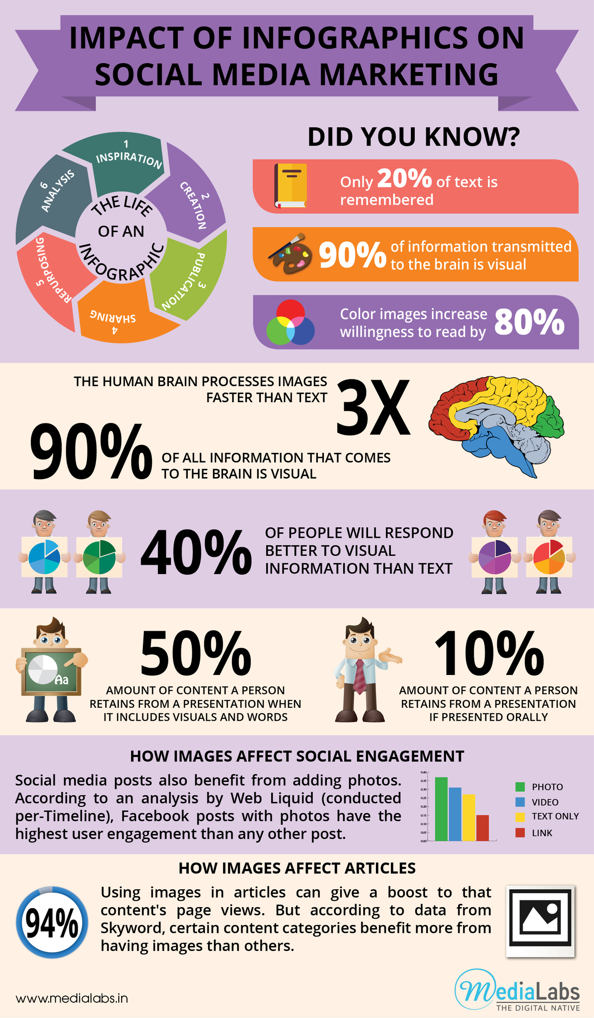 Infographic Impact Of Infographics On Social Media