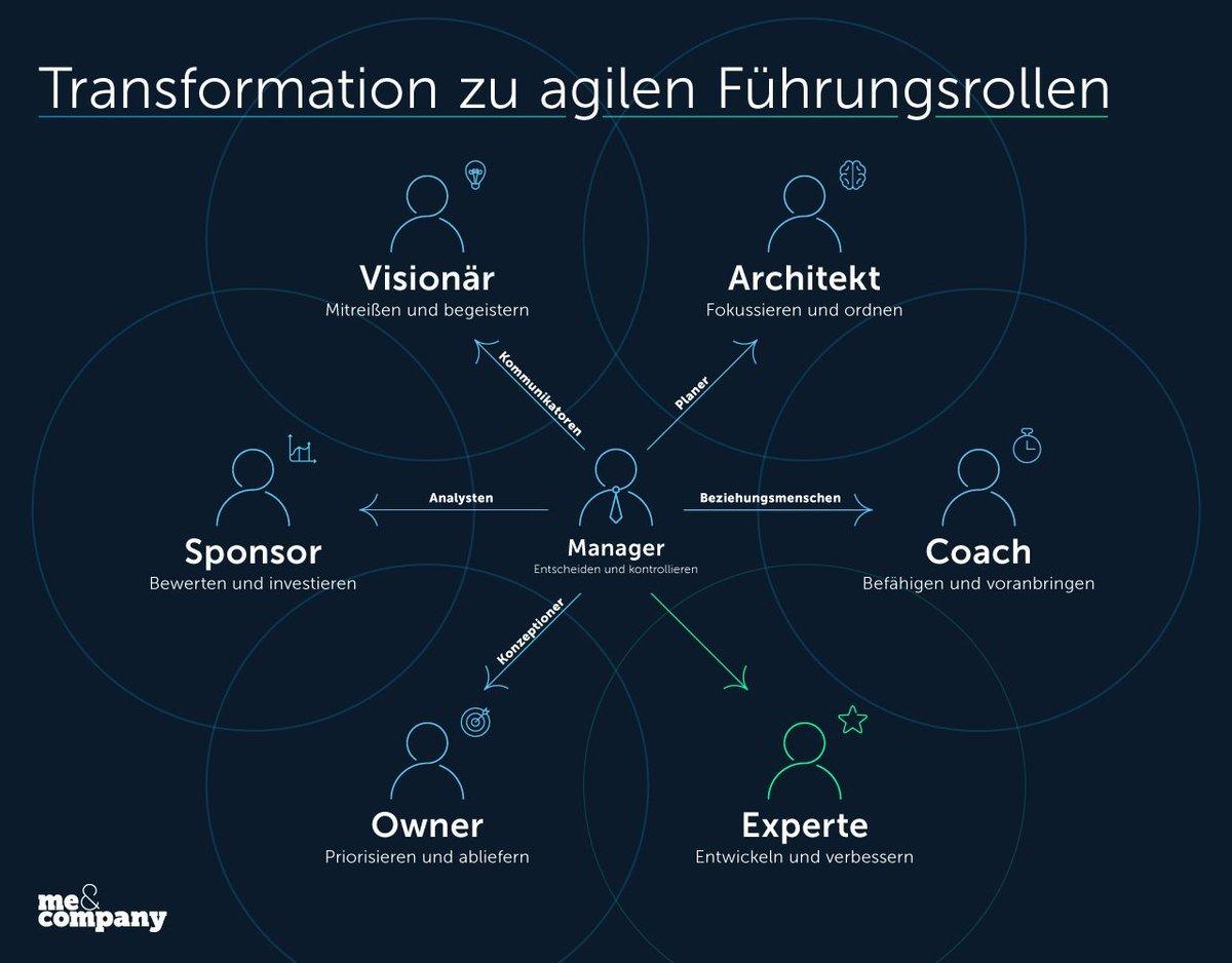 Agile Teams brauchen keine Manager. Aber sie brauchen Owner, Coaches Visionäre, Architekten und Sponsoren. Das sind die Zukunftsrollen für #agileleadership. Details im Artikel: https://buff.ly/2YnvgLQ  #agile #NewWork #agileorganisation #nwow #futurehr #agilehr
