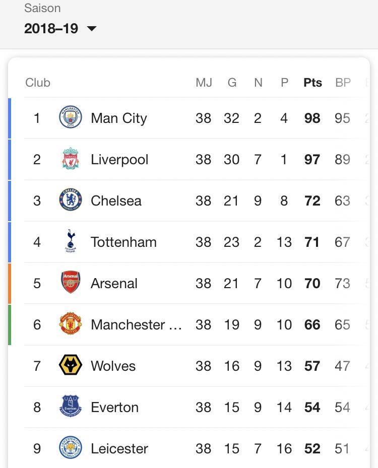 Arsenal FC 🏆's photo on #COYG