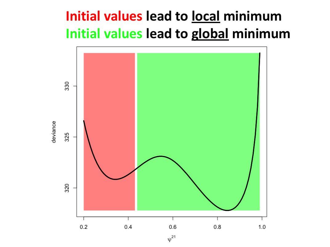 local minima in multistate capture-recapture likelihood