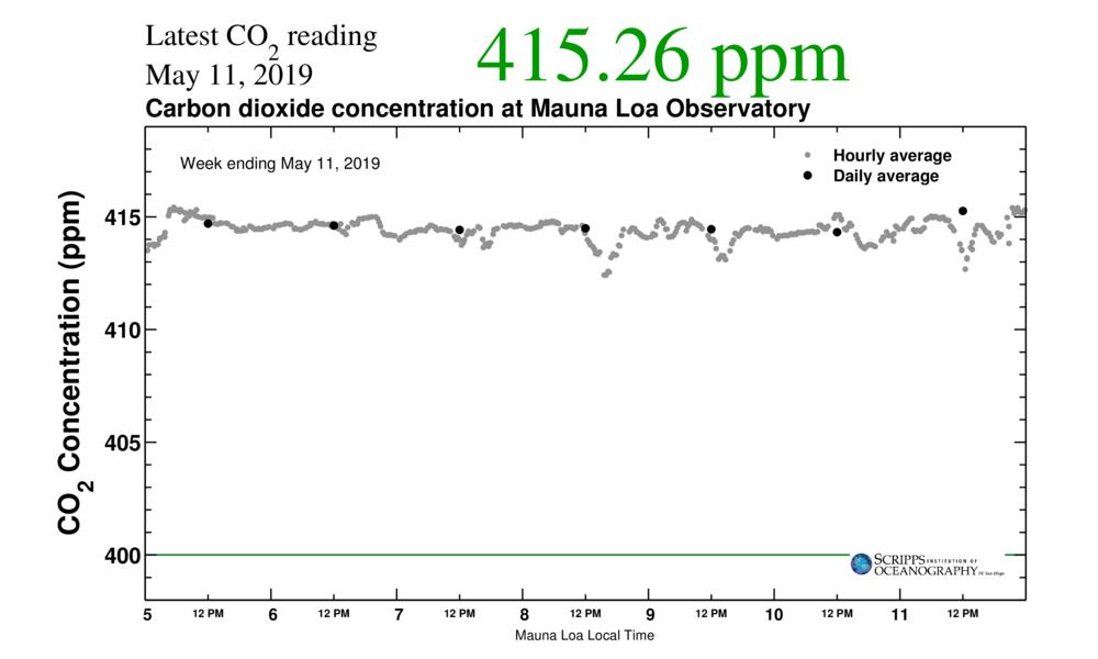 Thinking about Mother Nature today. As of this morning, her CO2 concentration topped 415 ppm for the first time in many many millions of years.  https://scripps.ucsd.edu/programs/keelingcurve/ …