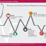 Image for the Tweet beginning: Die Mehrheit der Deutschen steht