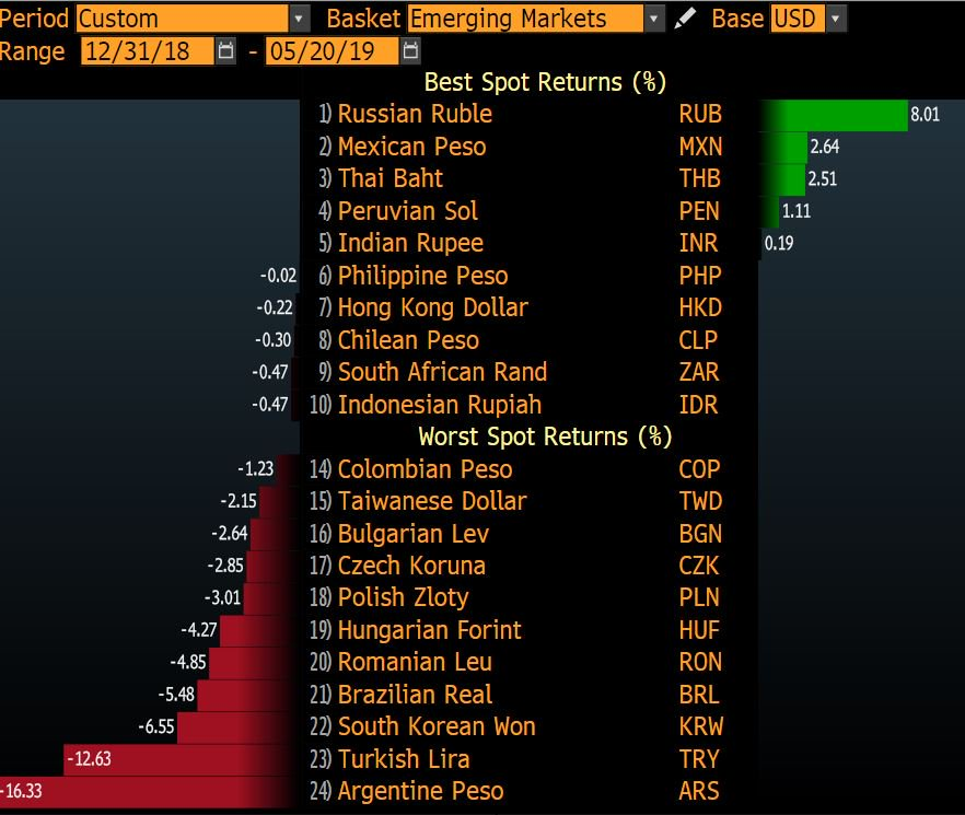 The Argentine Peso has lost 90% of its value since 2012.  The Turkish Lira, 70%.  Venezuela Bolivar not even pictured in the ranking.  Common denominator? &quot;Printing money for the people&quot; <br>http://pic.twitter.com/obVgg7Z5w8