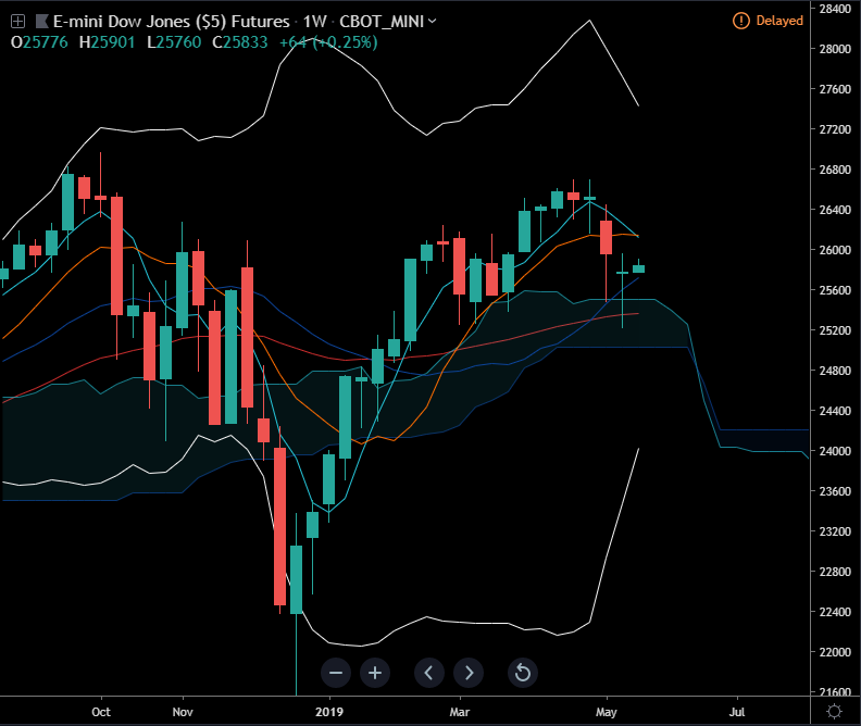 $YM Dow Jones Future Weekly, very interesting 5ma death crossing 10, top BB completely reversed and last week candle closed as a doji with a long bottom stick. Cloud getting thinner, but 20 ma still very upward. #DowJones https://t.co/Egi6VDfCU3