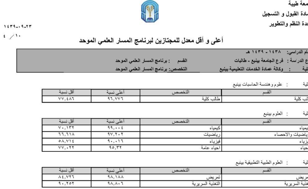طريقة حساب نسبة التسكين جامعة طيبة