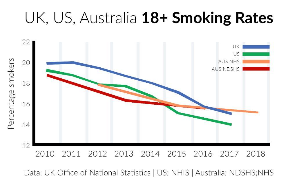 fund smoking rates continue - 1024×640