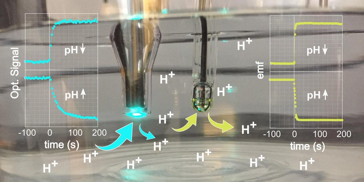 Our latest and last report on optical chemosensors in this series are now live in @ACS_Omega We are now demonstrating that our optical pH sensor actually works. Its a lot of work so don't hold your breath https://pubs.acs.org/doi/10.1021/acsomega.9b00795…