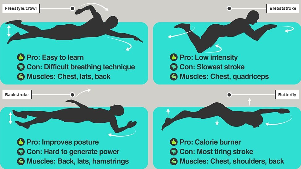 Which swimming stroke will gets you fittest fastest?#Swimming is a great way for people of all abilities to build up fitness both mentally and physically.But what should you being doing in the pool?Morehttp://bbc.in/2Jhn7VV #GetInspired #MentalHealth #WaterWellbeing