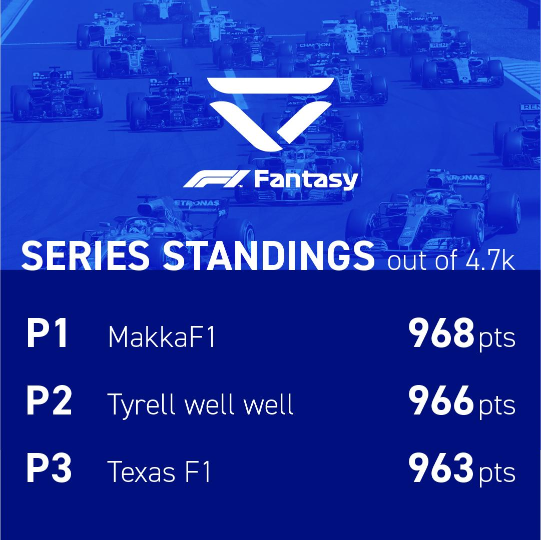 After #SpanishGP we have a new leader in our #F1Fantasy League! Only 6 Points between the Top 4 📈 If you still want to get amongst it, sign up at https://f1.com/2vVd28s  and use the code: cbbbe9371a