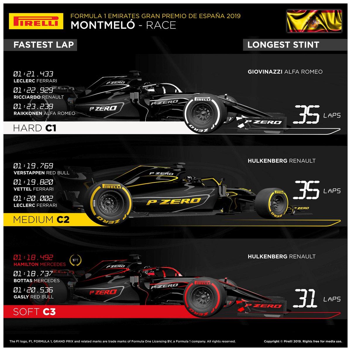 Rengasstatistiikkaa #Formula1:n MM-sarjan #BarcelonaGP:stä.  📸 @pirellisport