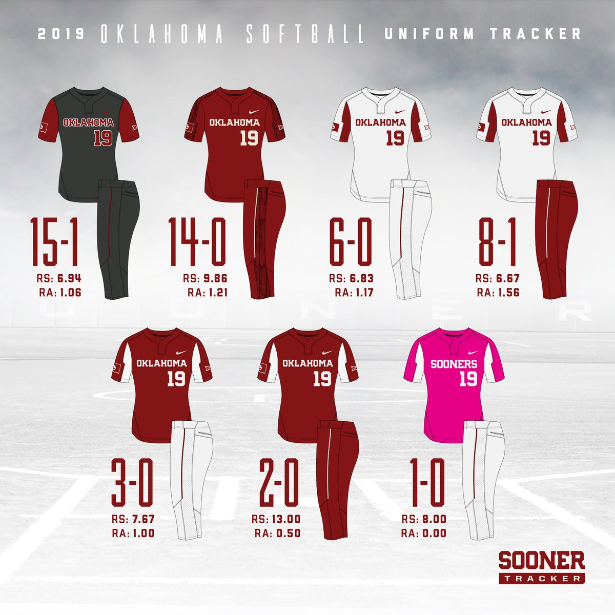 650c9204f5ed Here s the  Sooners record in each uniform heading into the tourney.pic. twitter.com 14UUb6keb4