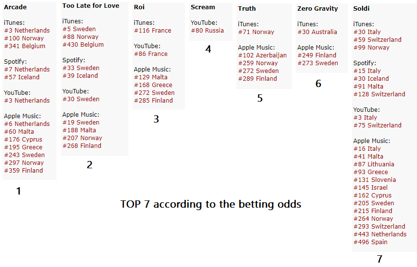 spain italy betting odds