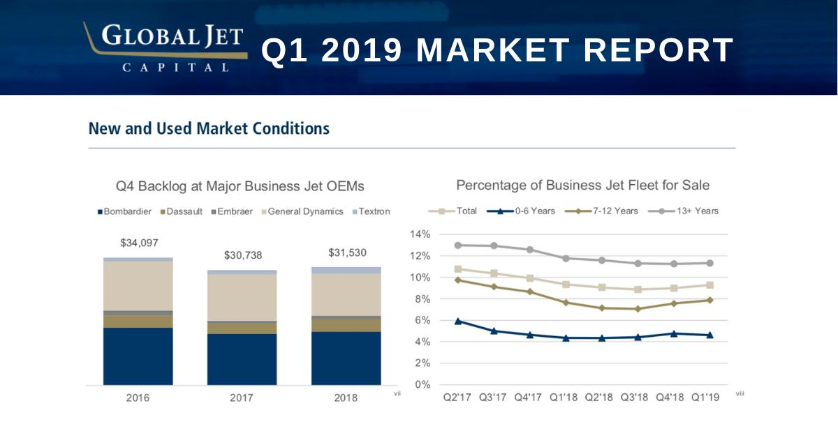 For the latest on business jet market conditions, transactions, changes in residual values, and more, download our recent Q1 2019 Market Report: hubs.ly/H0hLys20 #bizav #businessaviation #aviation
