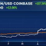 Image for the Tweet beginning: Bitcoin vs. the S&P 500