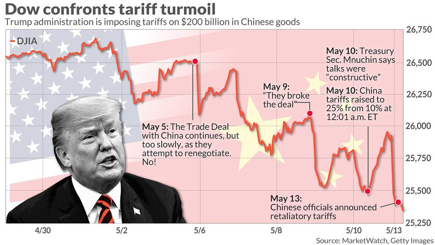U.S.  targets $300B of Chinese goods for new tariff hikes
