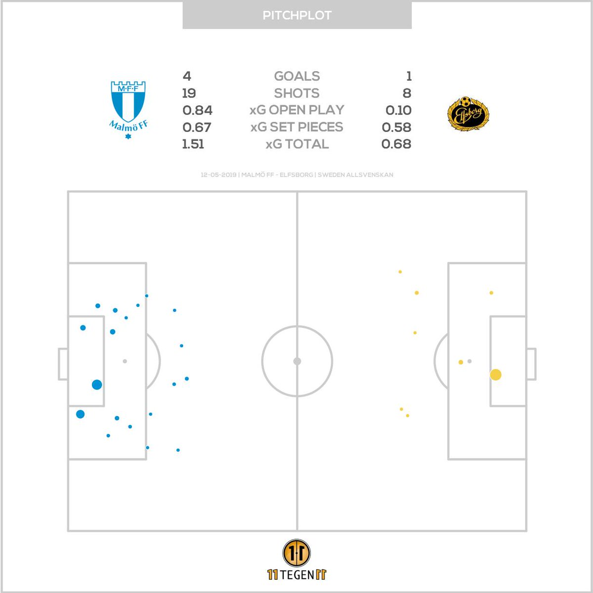 11tegen11 On Twitter Passmaps Xgplot For Malmo Ff Against Elfsborg Passmap Xgplot Autotweet
