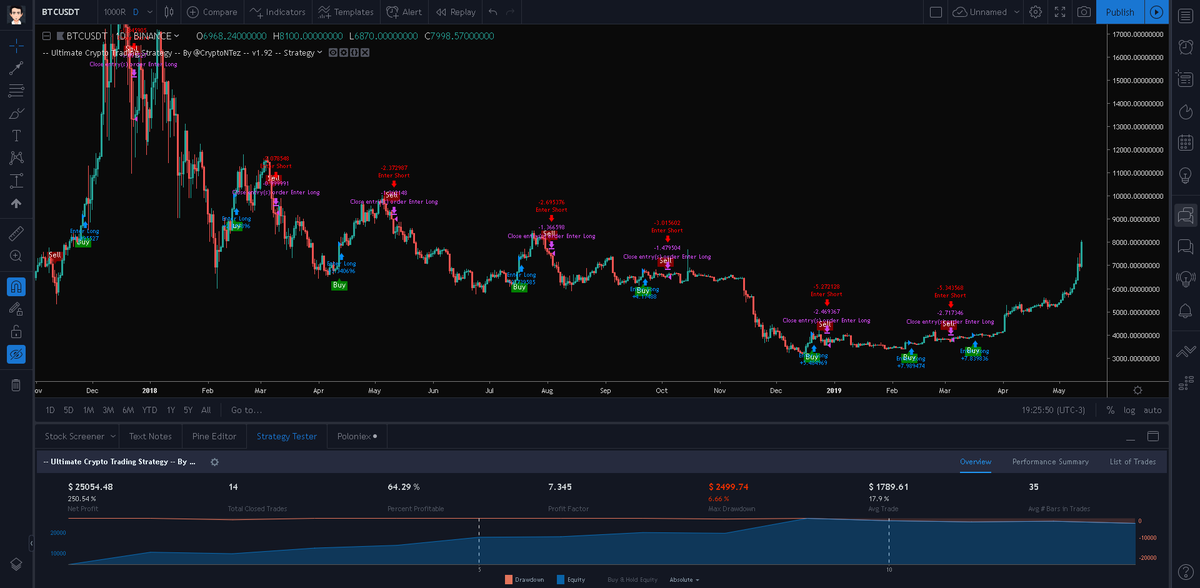 tradingview cryptocurrency buy sell signal