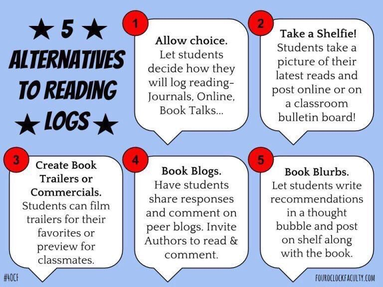 5 Alternatives to Reading Logs 📚📖💡🏆 (by @4OClockFaculty) #edchat #education #edtech #elearning #k12