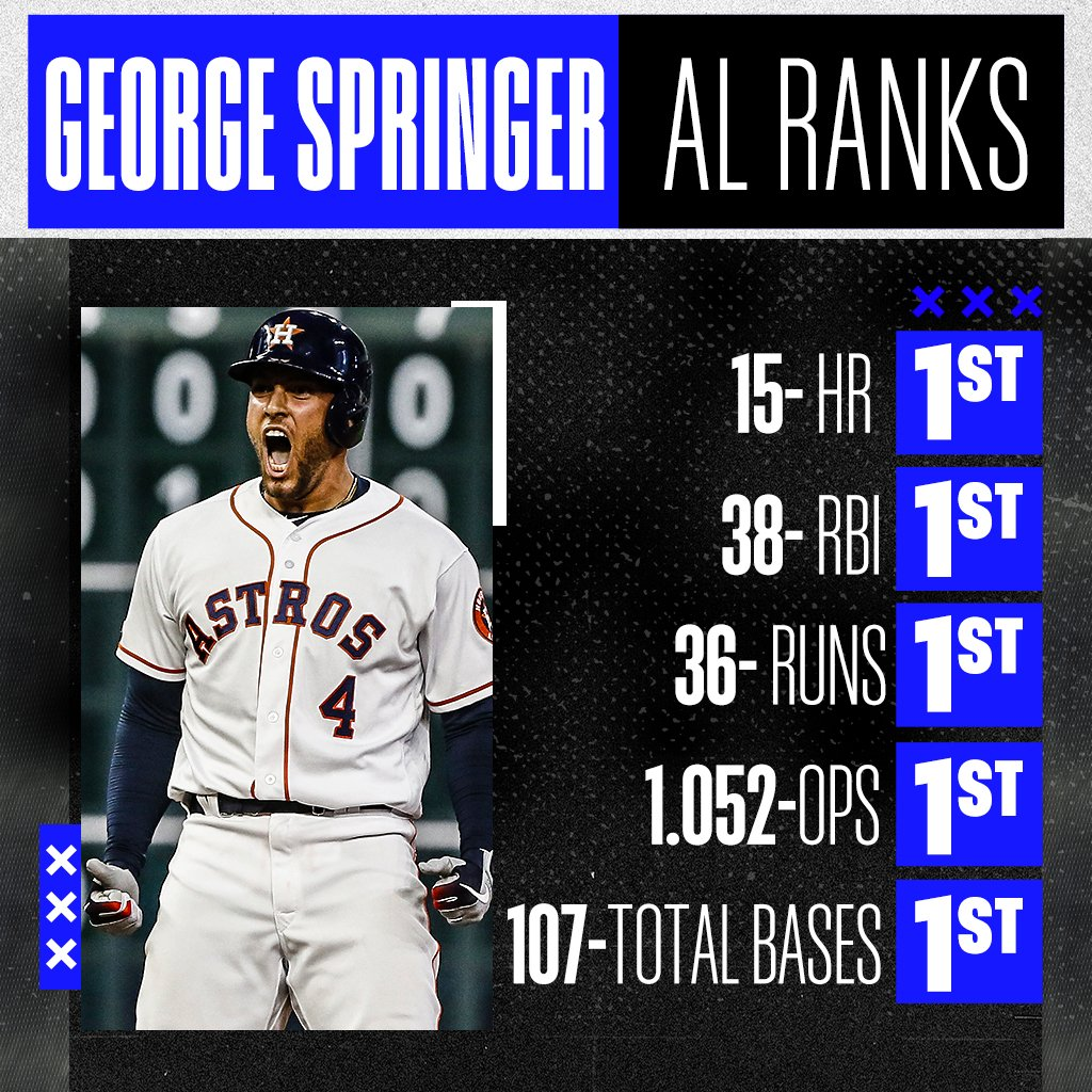 Name an AL hitter with a better start than George Springer. We'll wait.