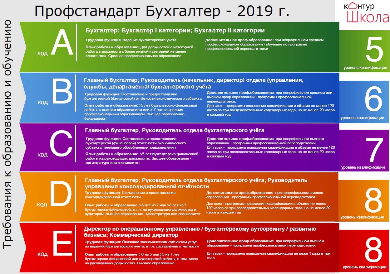 Стандарты главного бухгалтера в бюджетной организации приказ о хищении