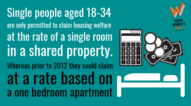 🏠 | Young single people are not entitled to the same rate of housing welfare in the private rental sector as those over 35. Read our new report with @unisouthampton @lhacuts on housing benefit and age discrimination, published today. #NotWorthLess: http://www.youngwomenstrust.org/housing_benefit_age_discrimination…