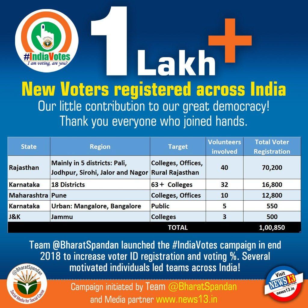 indiavotes hashtag on Twitter
