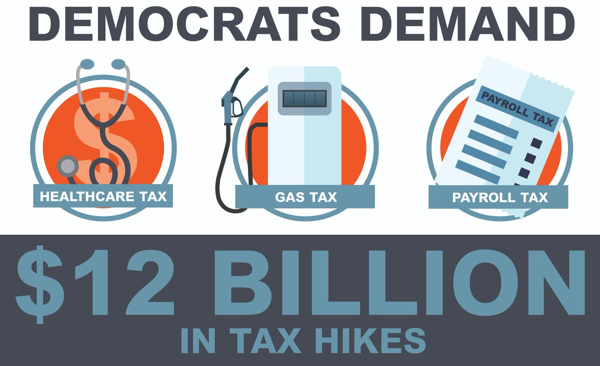 At a time when Minnesota has a billion dollar surplus, Democrats are demanding $12 billion in tax increases on everything from your healthcare to your gas tank to your paycheck. Minnesotans are taxed enough already, they cannot afford these extreme tax increases. #mnleg #mngop<br>http://pic.twitter.com/iK224MG0ts