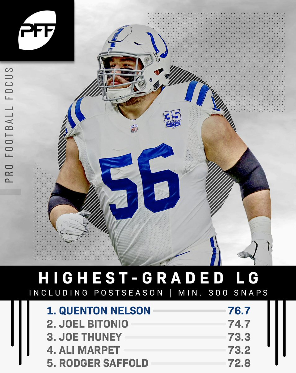 RT @PFF: Quenton Nelson dominated as a rookie - and was the league's highest-graded left guard last year https://t.co/HVPC1rZj6n