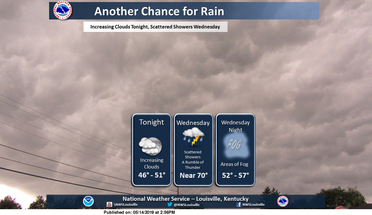 Showers return Wednesday with a rumble of thunder possible. #lmkwx #kywx #inwx
