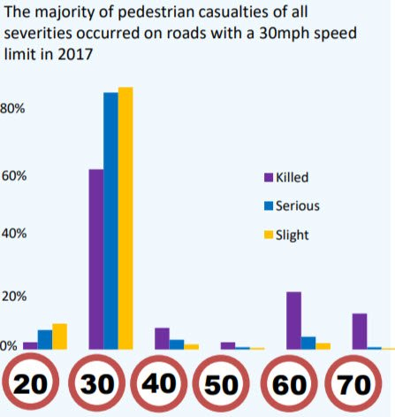 """In Scotland """"The majority of pedestrian casualties of all severities occurred on roads with a 30mph limit in 2017"""". Yet @MathesonMichael says setting 20mph limits should be done in the English, street by street manner. Hmmmm"""