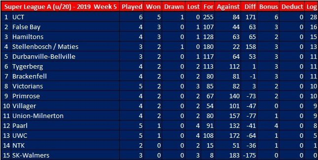 Log Standing W.P. Club Rugby Super League A, B & C (u/20) - 2019 Week 5...  #CJSportsMedia #wpclubrugby #SLABCu20 #Season2019
