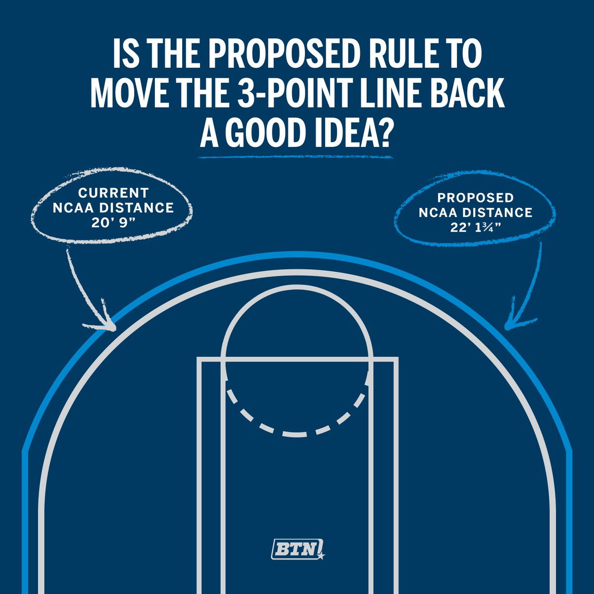 So the NCAA might move the college 3-point line back a bit... 📏🤔 Thoughts?