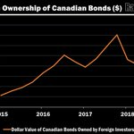 Image for the Tweet beginning: Foreign ownership of Canadian bonds