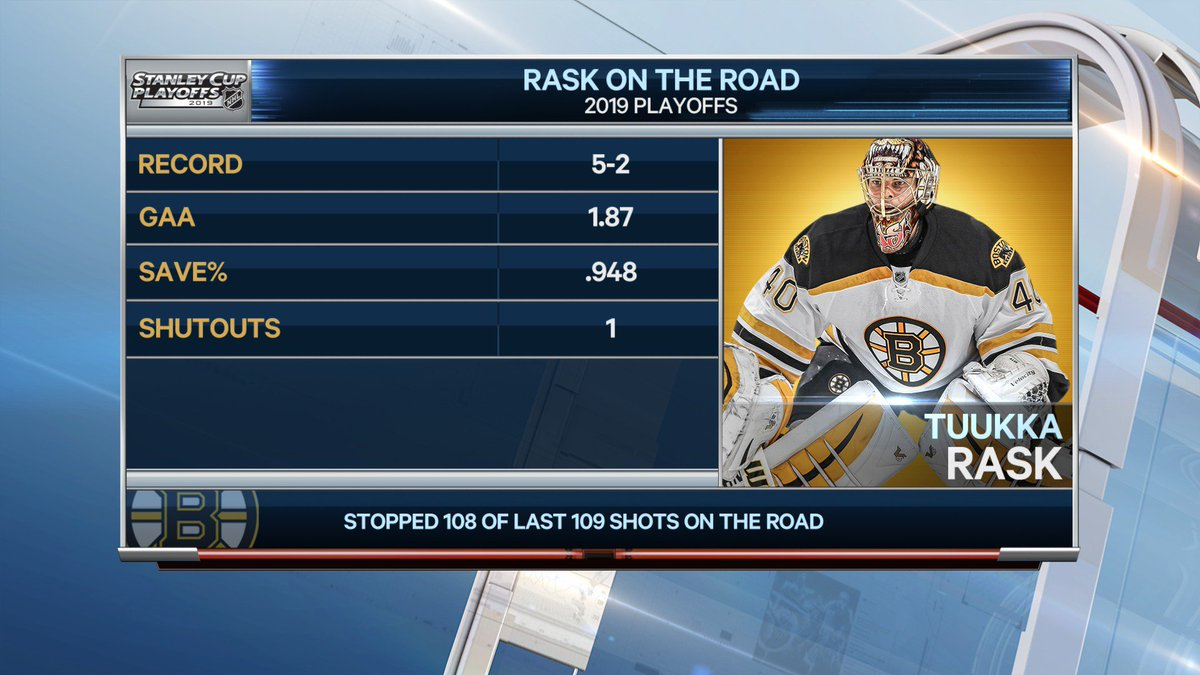 Sportsnet Stats's photo on Rask