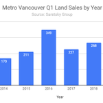 Image for the Tweet beginning: Metro Vancouver Commercial land sales