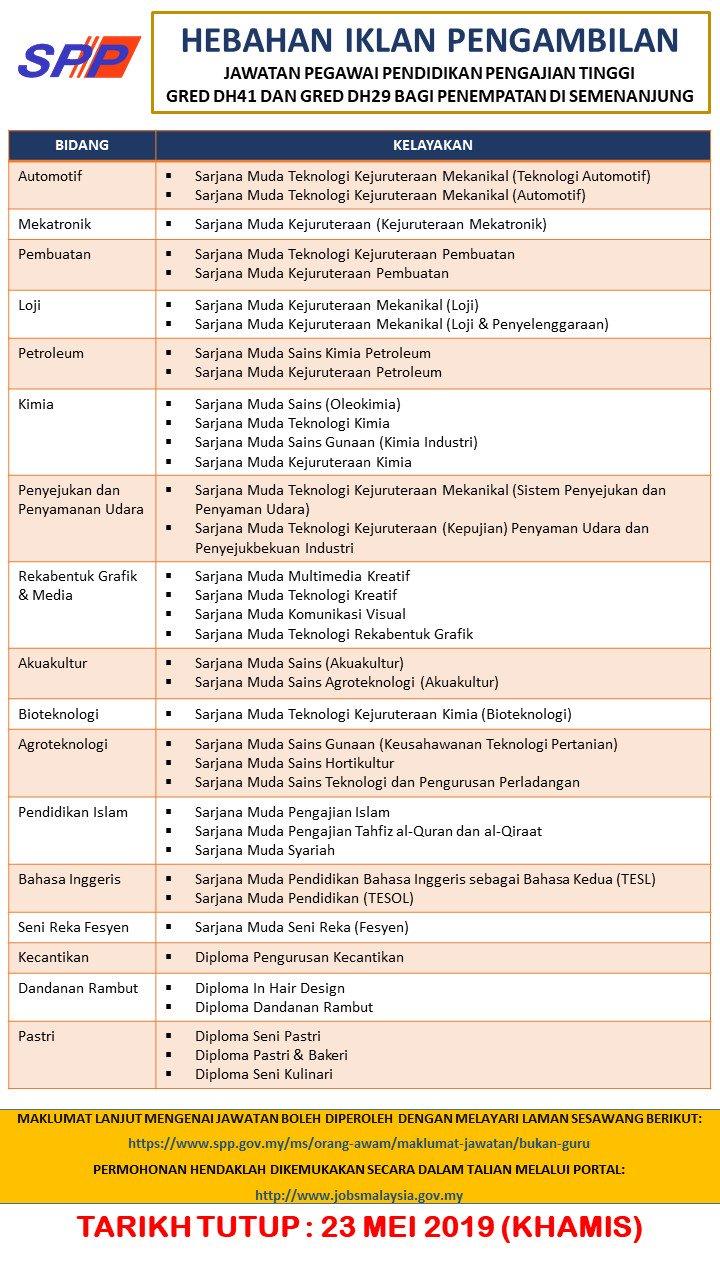 Spp Malaysia Di Twitter Ralat Disertakan Bidang Dan Kelayakan Memohon Hebahan Iklan Pengambilan Jawatan Pegawai Pendidikan Pengajian Tinggi Gred Dh41 Dan Gred Dh29 Bagi Penempatan Di Semenanjung Permohonan Hendaklah Dikemukakan Secara Dalam