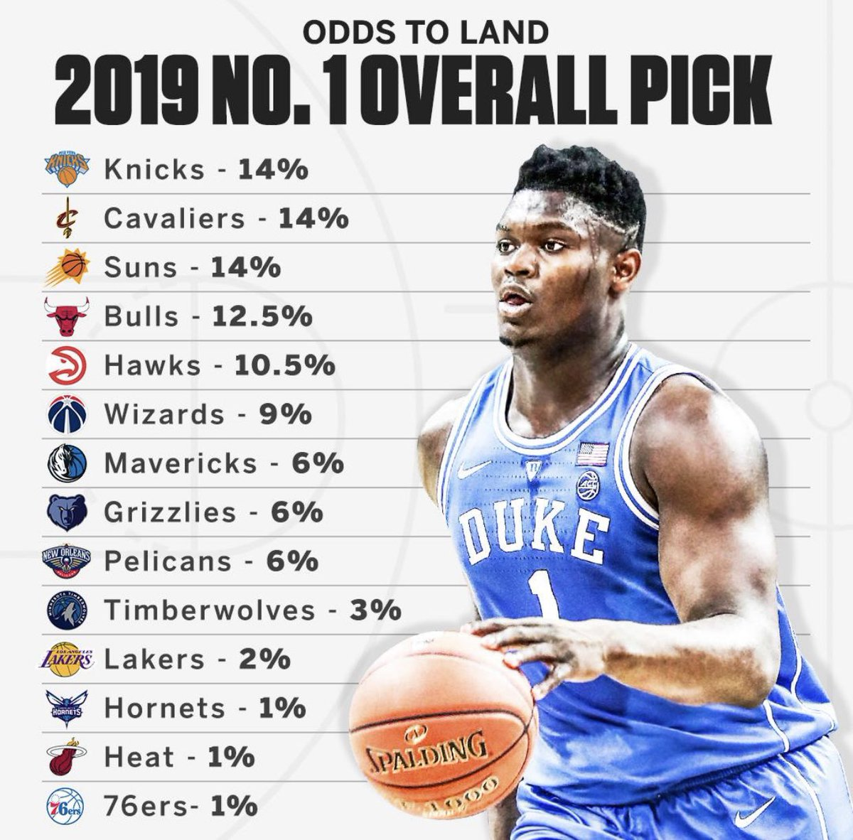 Pelicans, Knicks, Wizards, Suns : Les gagnants et les