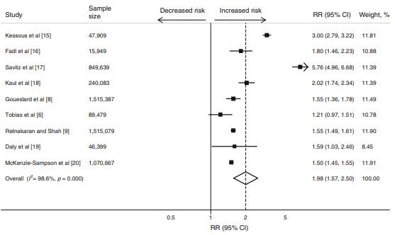 test Twitter Media - Up front & free to read in @DiabetologiaJnl : Gestational diabetes identifies young women who have a twofold higher risk of cardiovascular disease in the future, compared with their peers. #gestationaldiabetes #GDM #cardiovascular https://t.co/PlYUI3kJrw https://t.co/7CGIkfgE0c