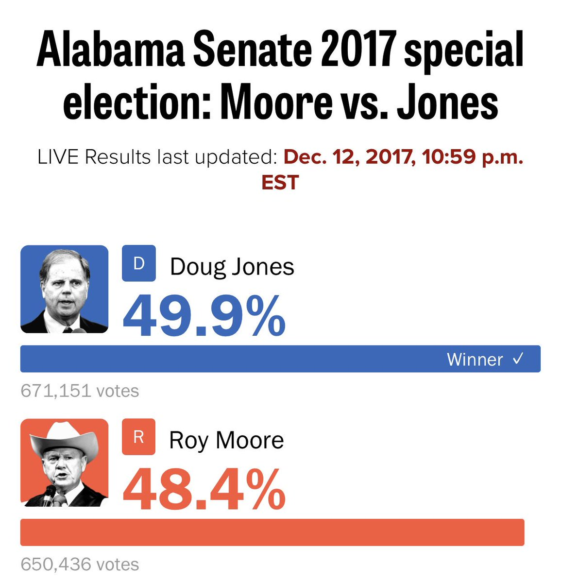 Susan Kelly's photo on Roy Moore